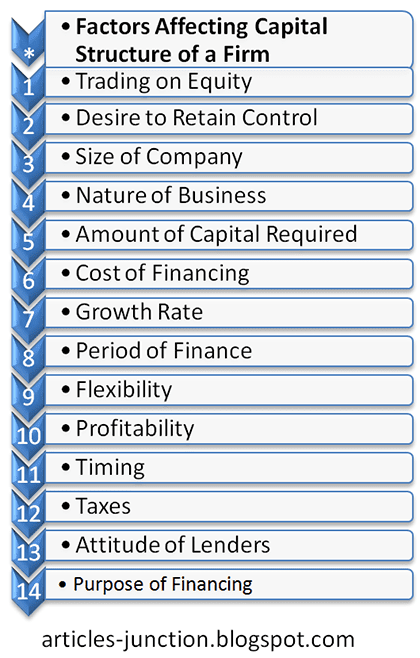 Factors Affecting Capital Structure of a Company