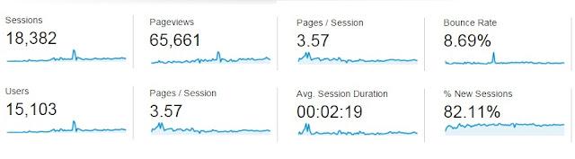 prestasi blog binmuhammad setelah tiga bulan