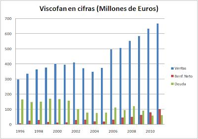 Ventras-Beneficios-Deuda de Viscofan