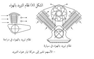 نظام تبريد الهوائي للمحرك