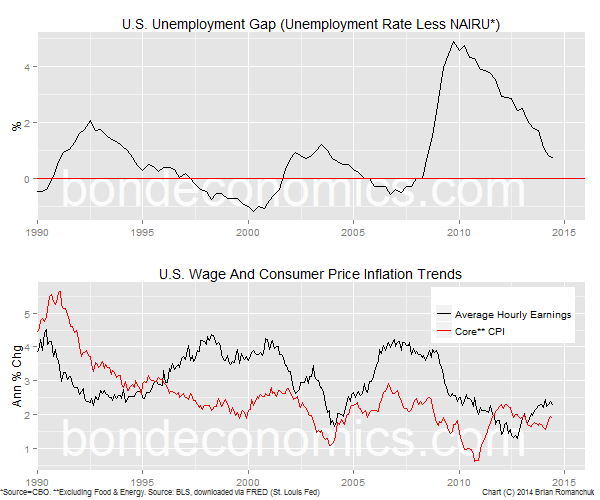 Chart: Unemployment Gap and Wage and CPI Inflation