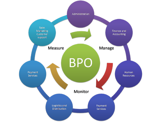 bpo interview questions and answers - Bpo Interview Questions And Answers