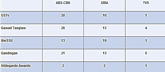 ABS-CBN vs GMA vs TV Tally of Awards from the Academe