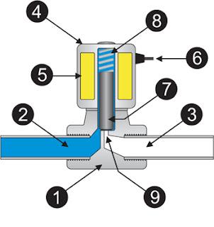 struktur fungsi solenoid valve