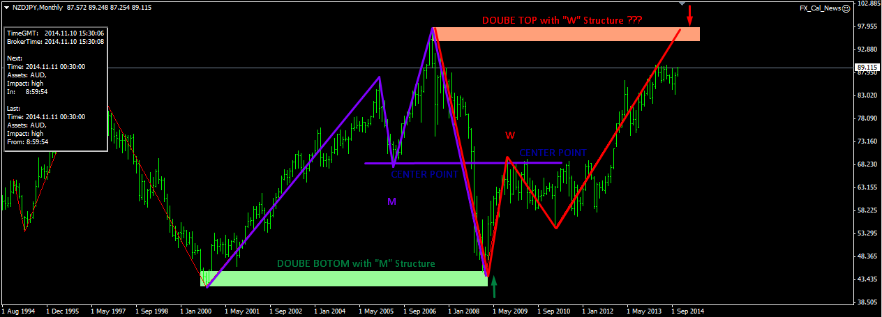 M and w pattern forex