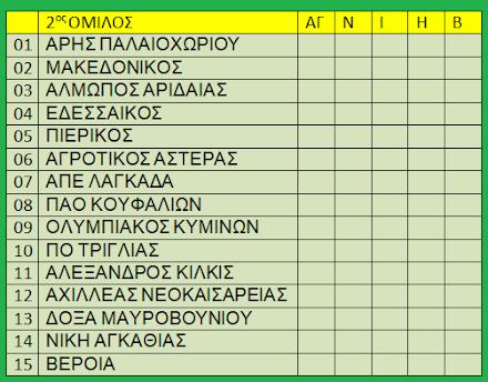 ΒΑΘΜΟΛΟΓΙΑ 2018-2019
