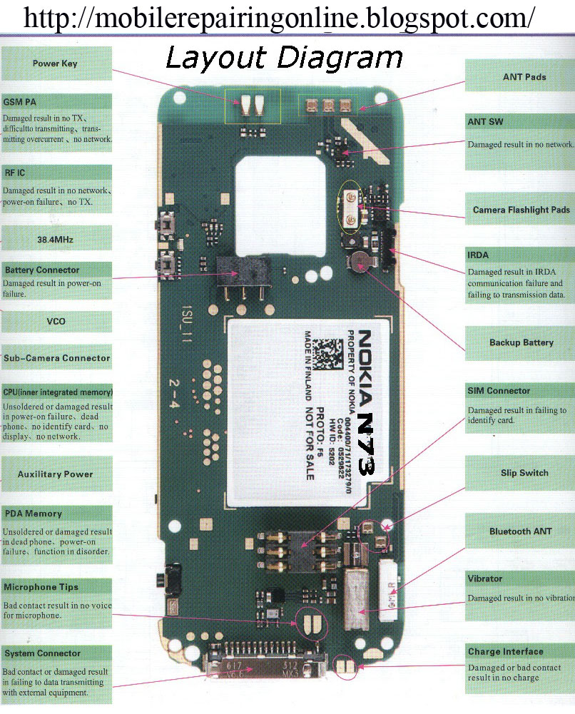 nokia N73 block diagram layout 2
