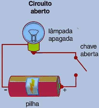 Circuito elétrico aberto