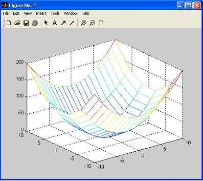 Gambar Grafik tiga dimensi (3D) pada matlab dengan perintah mesh