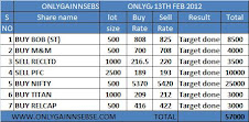 ONLYGAIN PERFORMANCE OF 13TH FEB 2012 ON (MONDAY)