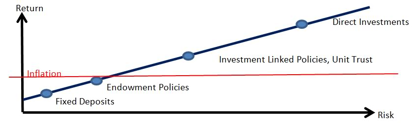 INFLATION VERSUS INVESTMENT
