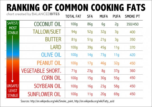 Club s blog what are the best fats or oils to use for cooking