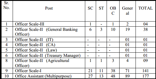 Kaveri Grameena Bank-KGB Mysore Officer & Office Assistant (Multipurpose) Fresher Job Opening January 2015