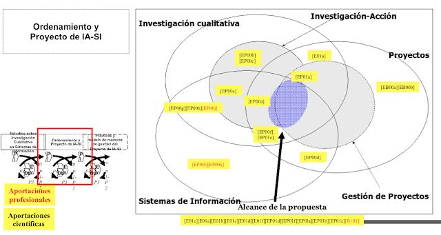 Extracto de publicaciones por campo de conocimiento (para una etapa) - Christian A. Estay-Nicuclar (c)