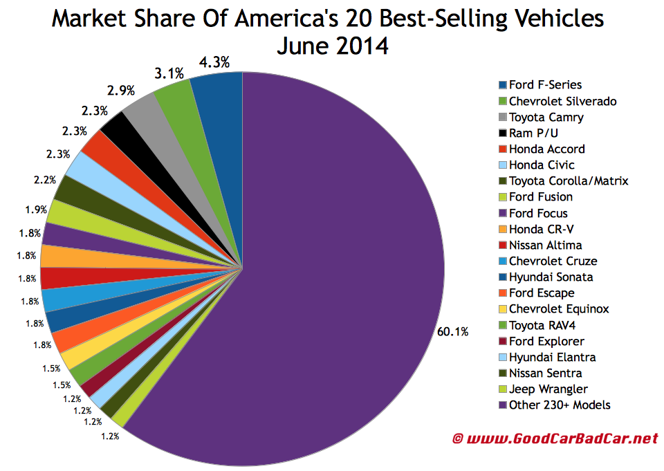 USA best selling autos market share chart June 2014