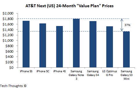 AT&T Next Value Plans