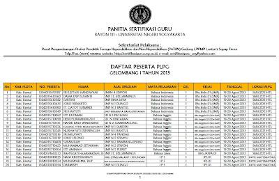 Daftar Nama Peserta PLPG Tahap 1 Rayon 111 UNY