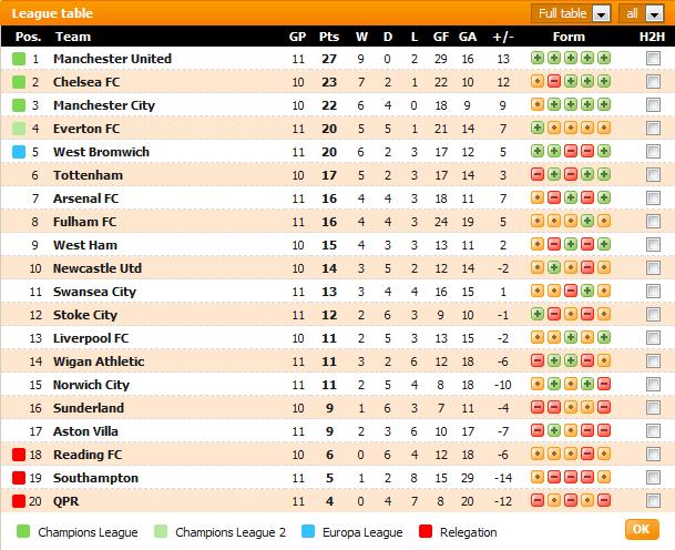 carta Liga Perdana Inggeris (EPL) setakat perlawanan minggu ke-11