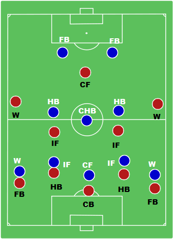 WM Formation Defensive positioning and marking