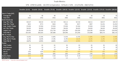 SPX Short Options Straddle Trade Metrics - 66 DTE - IV Rank < 50 - Risk:Reward 35% Exits