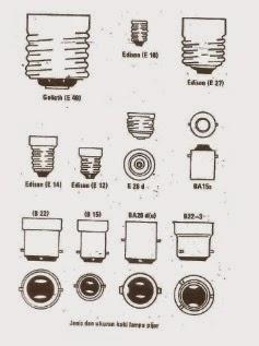 jenis dan ukuran kaki lampu pijar