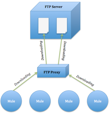 how to connect ftp server to an other ftp server