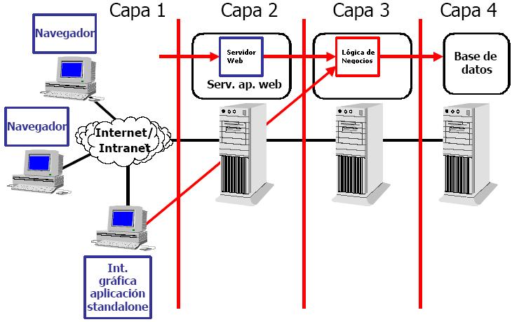 Desarrollo de aplicaciones web 1 2 1 aplicaciones de 2 3 for Arquitectura de capas software