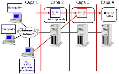 Desarrollo de aplicaciones web 1 2 arquitecturas de la for Arquitectura web 3 capas