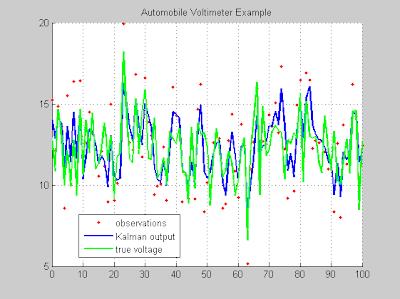 estimation kalman filter