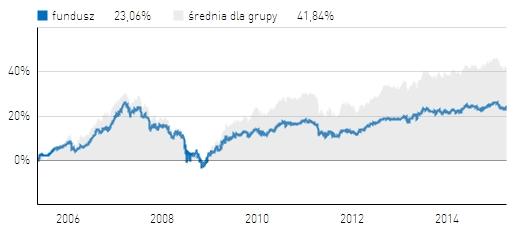 SKOK Stabilny Zmiennej Alokacji na tle średniej dla funduszy stabilnego wzrostu