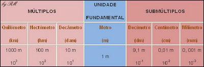 Múltiplos e Submúltiplos do metro. Unidades Secundárias de Comprimento