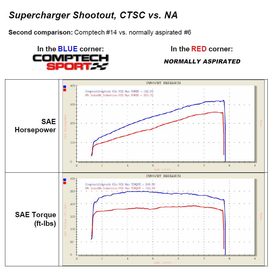 Acura NSX japoński supercar sportowy samochód kultowy V6 RWD kompresor doładowanie compressor Comptech dyno chart charakterystyka wykres hamownia