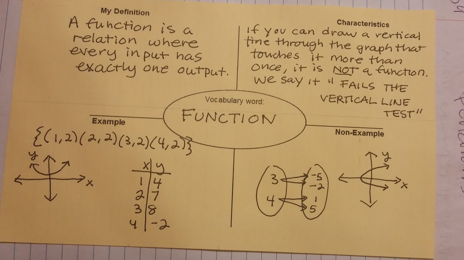Beautiful math what is a function interactive student notebook pages for functions ccuart Gallery