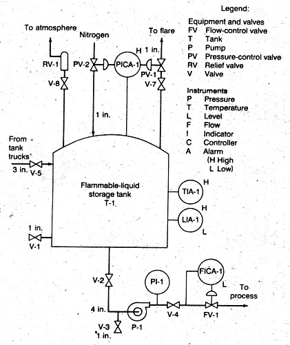 plant design of production of polyester grade mono