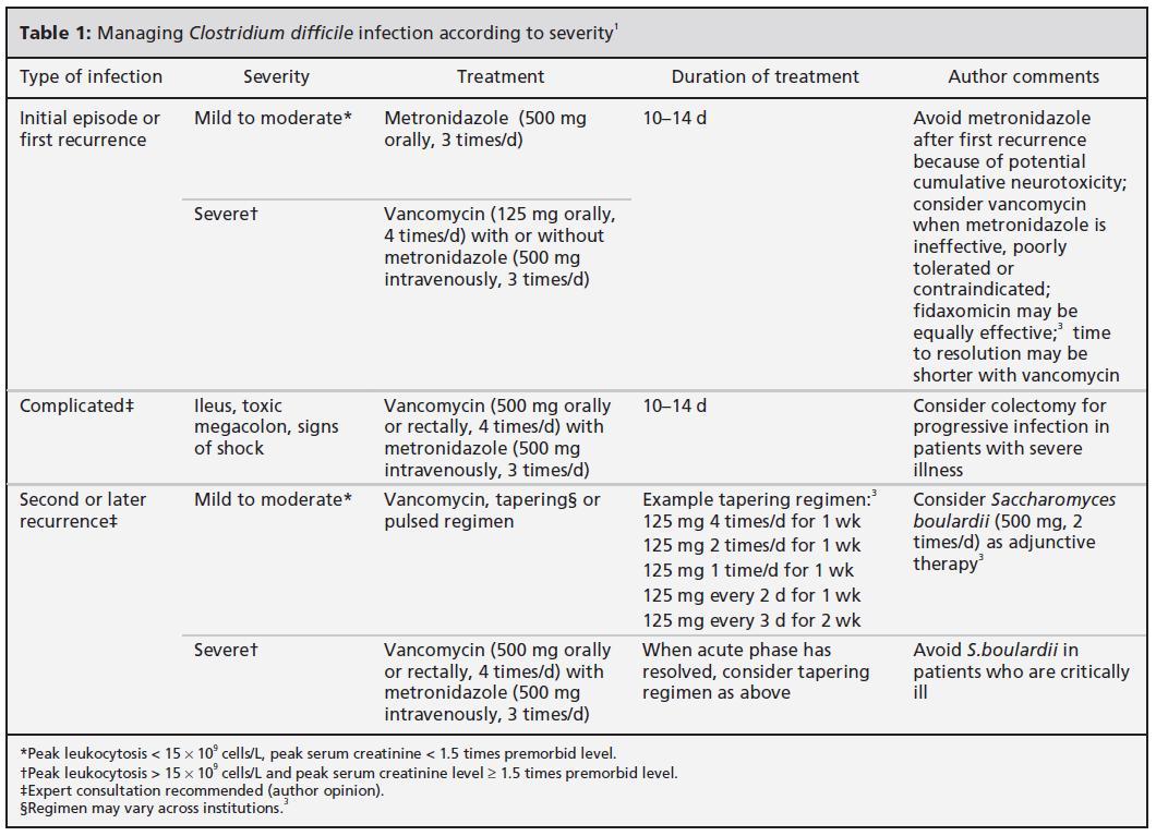 clostridium difficile guidelines