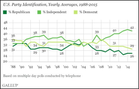 42 percent identify as Independent