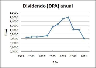 Dividendo anual por acción Endesa (DPA)