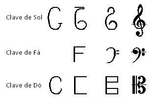 canto do f225bio entendendo a teoria musical parte 3 claves