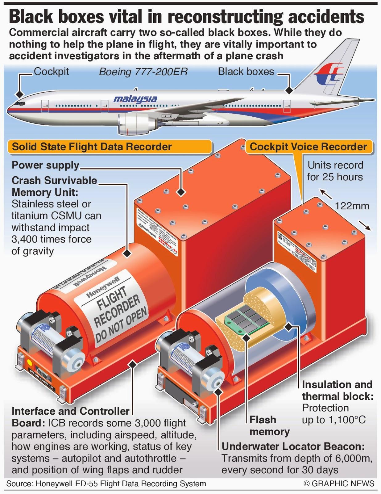 Denyutan Kotak Hitam MH 370
