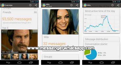 Descubre la actividad total que haces en tu WhatsApp con WhatStat