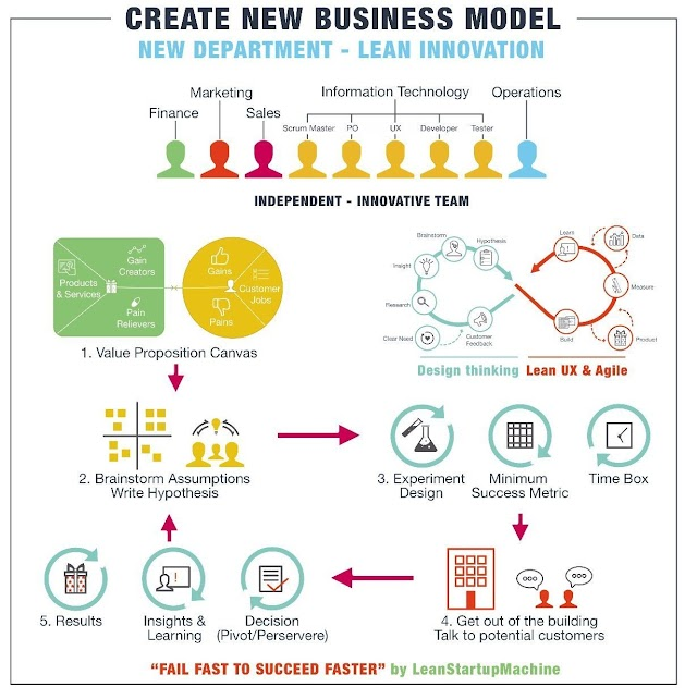How to create a new business model ?