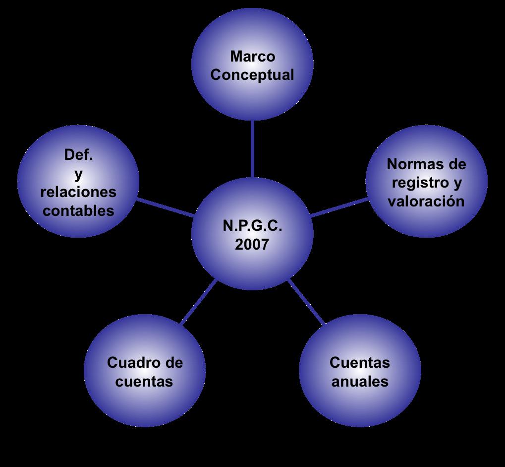 Cuenta de resultados: Partes del PGC 2007