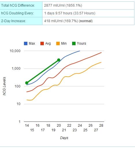ivf hcg levels chart