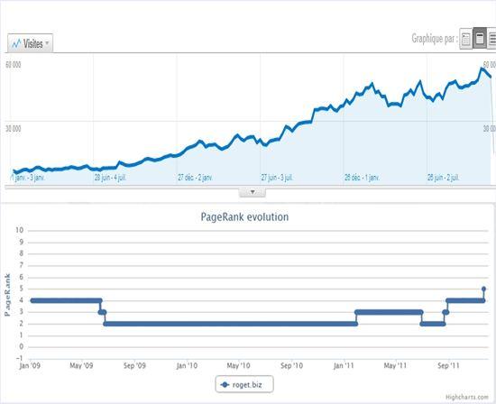 correlation entre pagerank et trafic