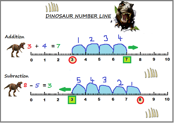 math worksheet : addition and subtraction strategies  part 1  momscribe : Subtraction Using Number Line Worksheets