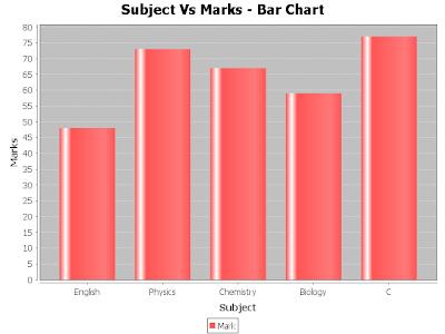 JFreeChart - Java JDBC Chart Example