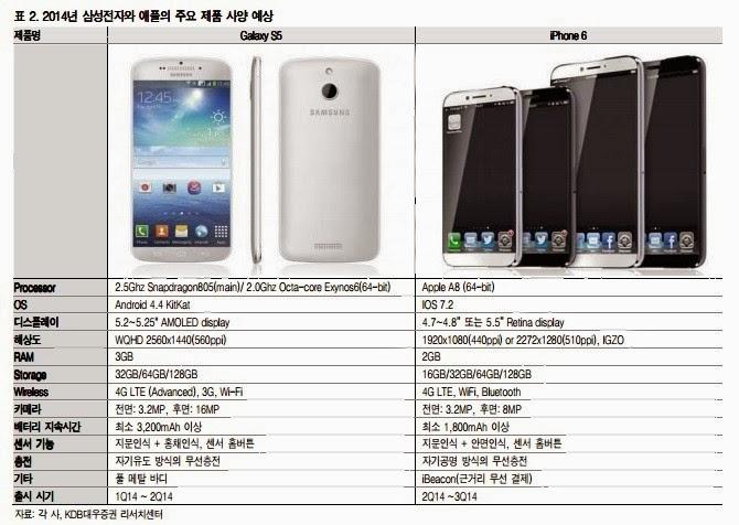 Samsung Galaxy S5 Release Date, Samsung Galaxy S5, Galaxy S5