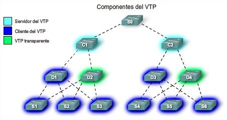 Componentes VTp