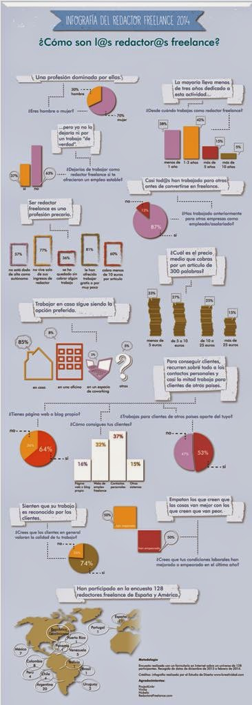 La Infografía del Redactor Freelance