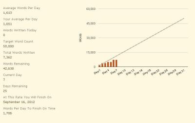 Ellora's Camp NaNoWriMo Stats 8/7/2012